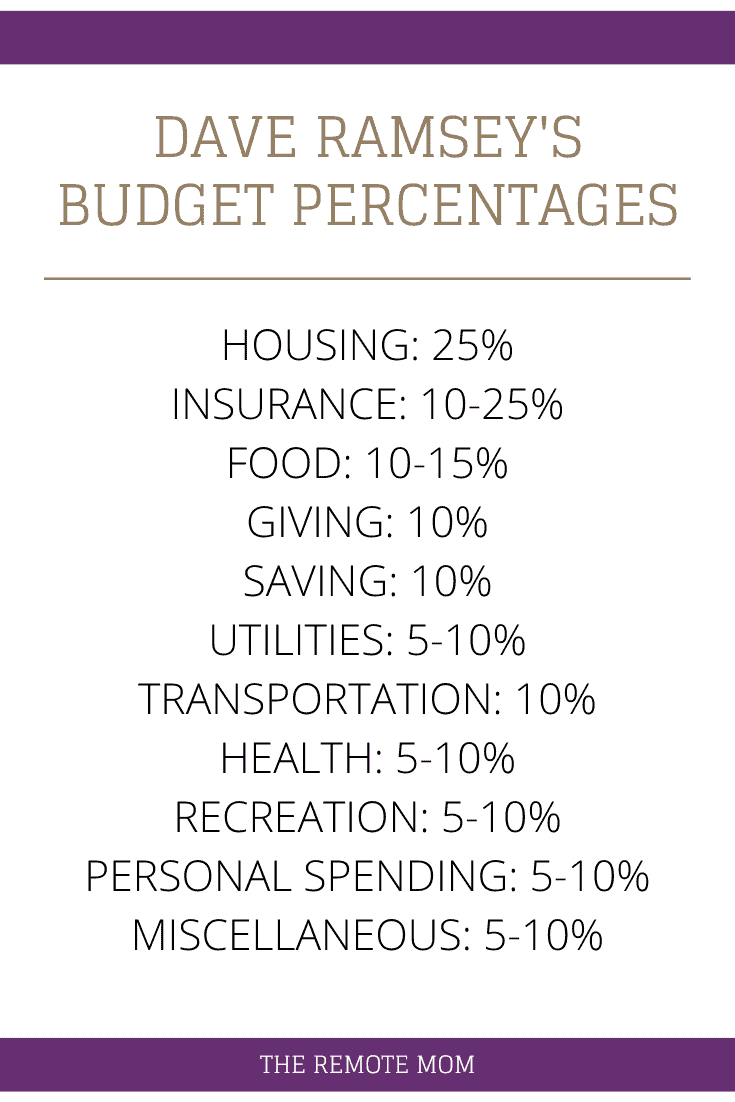 Budget Percentages Pie Chart Recommended by Dave Ramsey