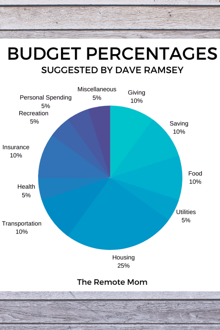 Dave Ramsey Budget Percentages Pie Chart