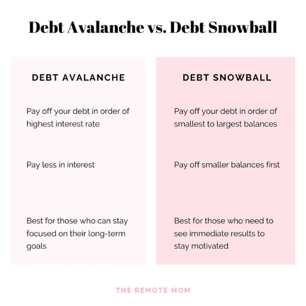 Debt Avalanche vs. Debt Snowball